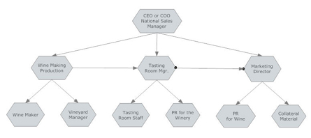 company flow chart